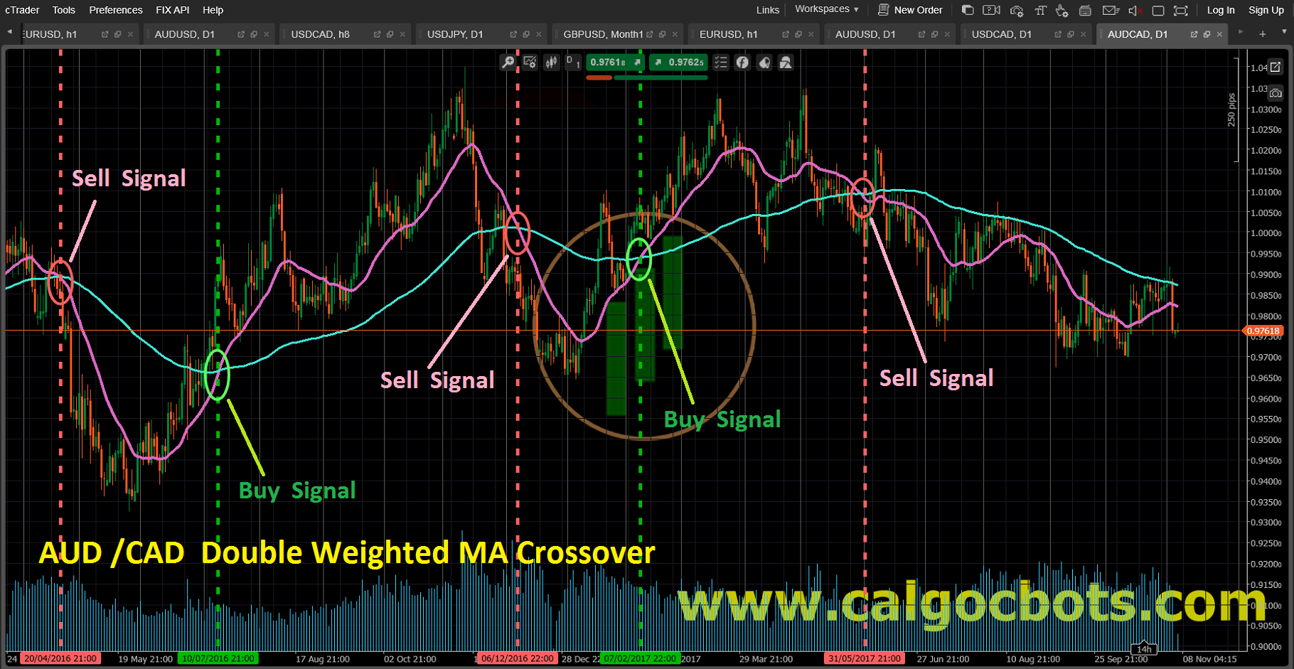 Double Weighted MA crossover_AUD_CAD_Candlestick_chart_cAlgo_cBots_cTrader_01