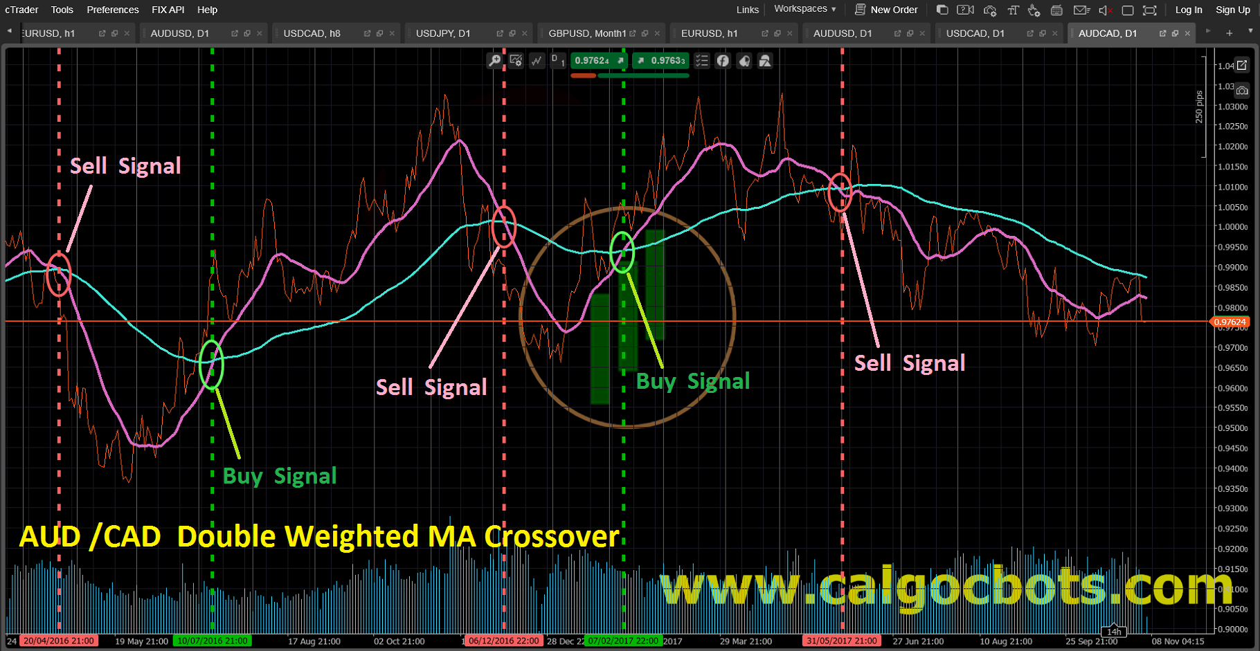 Double Weighted MA crossover_AUD_CAD_Line_chart_cAlgo_cBots_cTrader_01