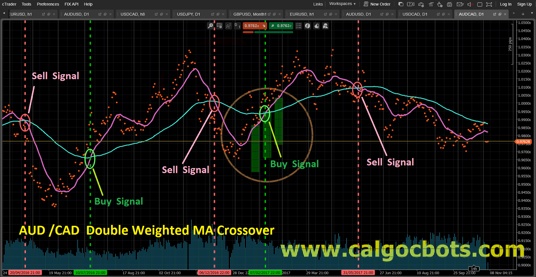 Double Weighted MA crossover_AUD_CAD_Dots_chart_cAlgo_cBots_cTrader_01