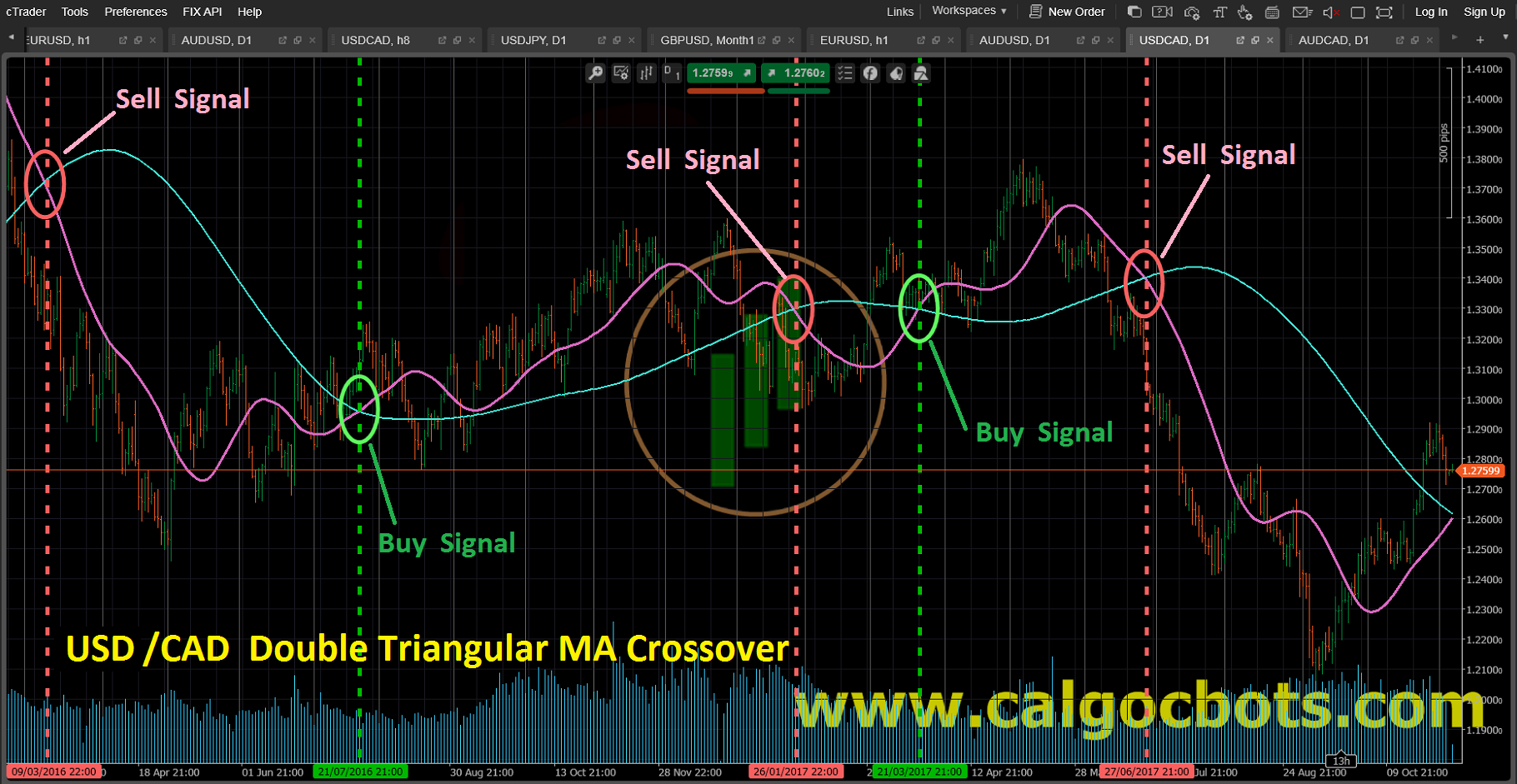 Double Triangularl MA crossover_USD_CAD_Bar_chart_cAlgo_cBots_cTrader_01