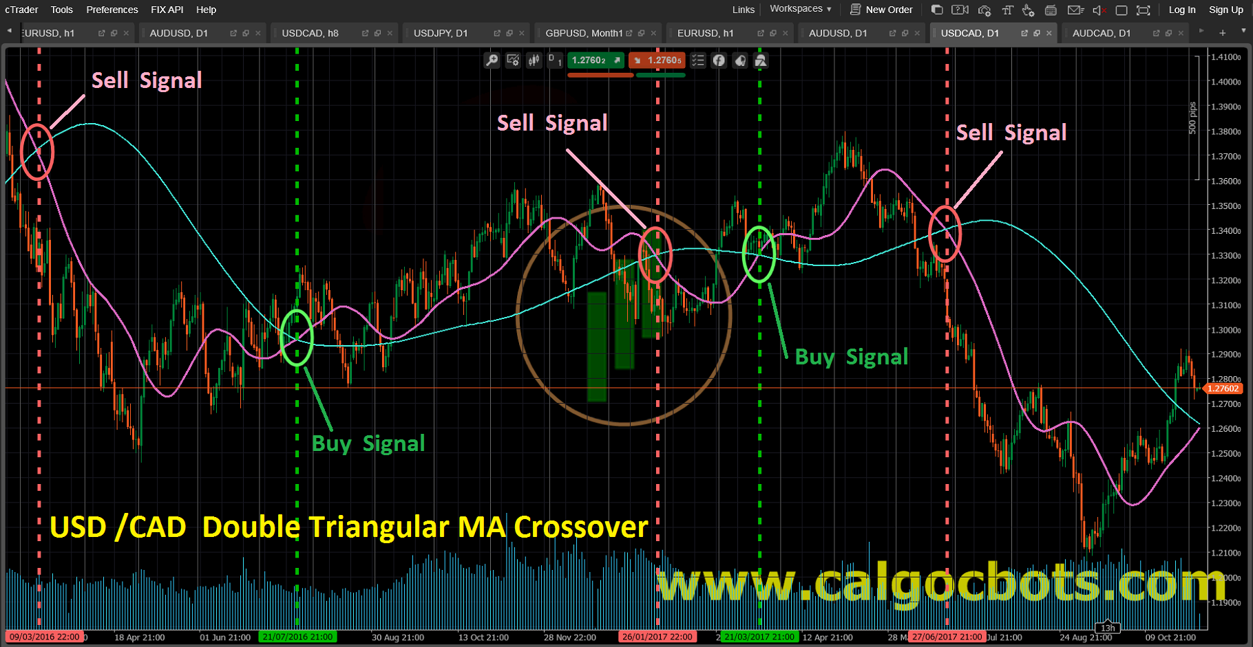 Double Triangularl MA crossover_USD_CAD_Candlestick_chart_cAlgo_cBots_cTrader_01