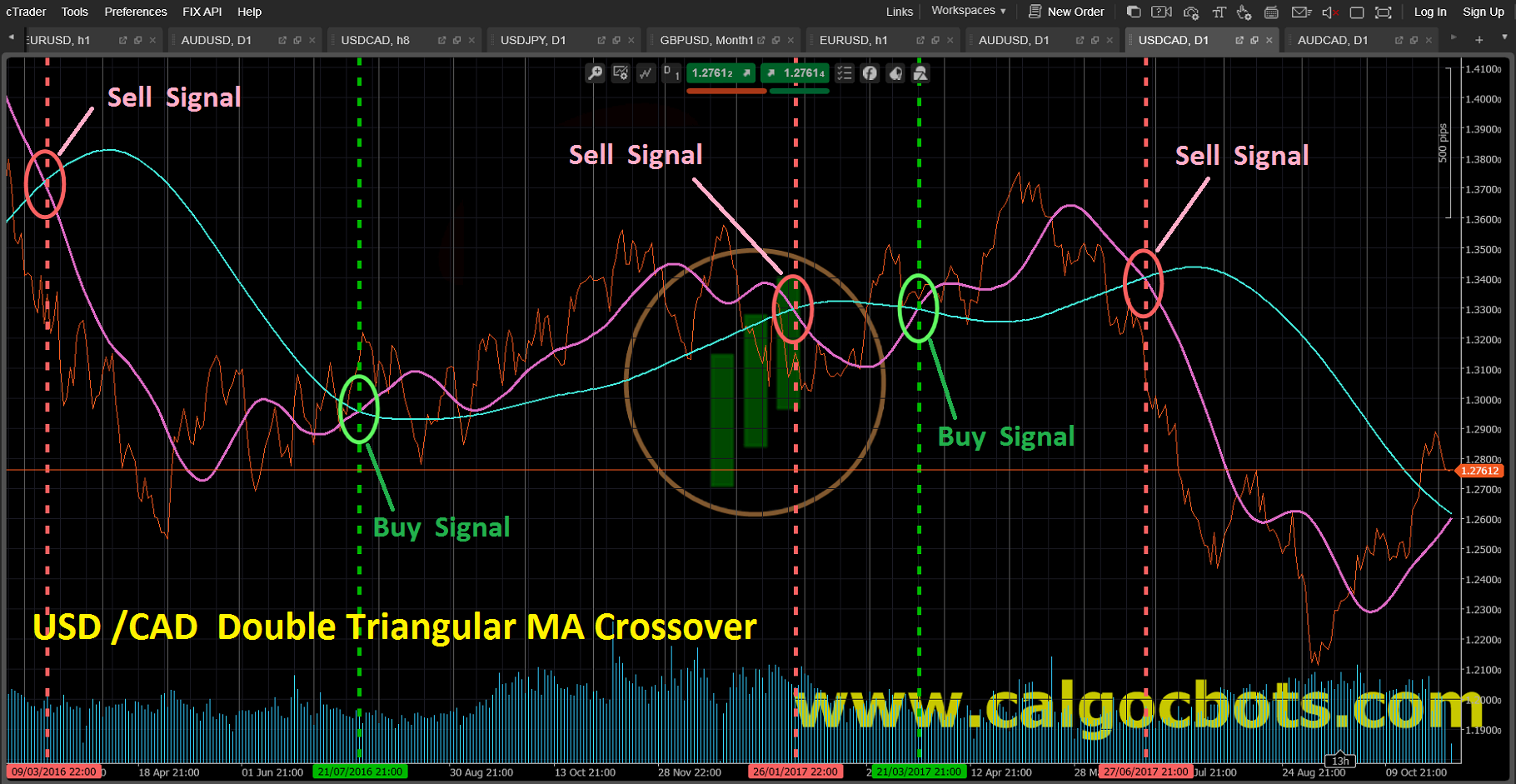 Double Triangularl MA crossover_USD_CAD_Line_chart_cAlgo_cBots_cTrader_01