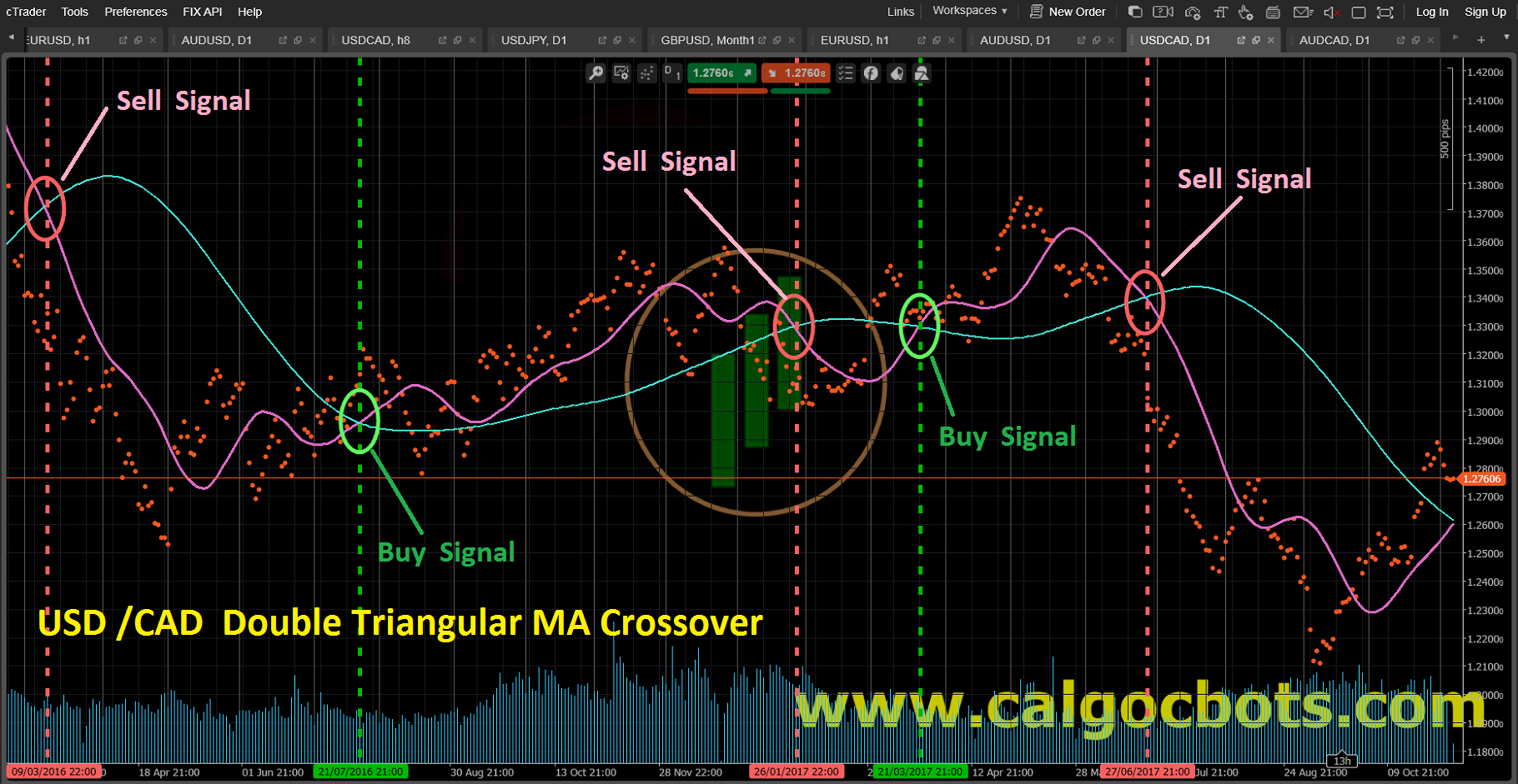 Double Triangularl MA crossover_USD_CAD_Dots_chart_cAlgo_cBots_cTrader_01